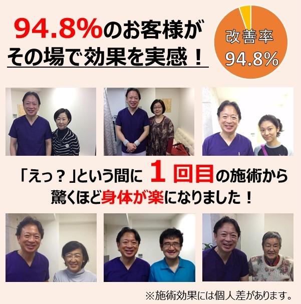 94.8%のお客様がその場で効果を実感